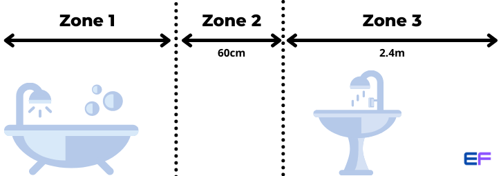 Electrical Bathroom Zones for Extractor Fans