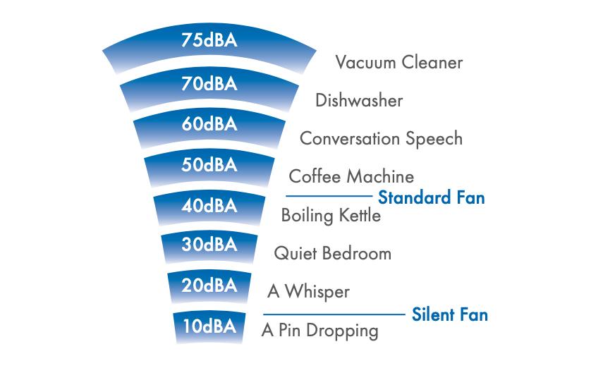 Vent-Axia VASF100T Sound Level Comparison Diagram