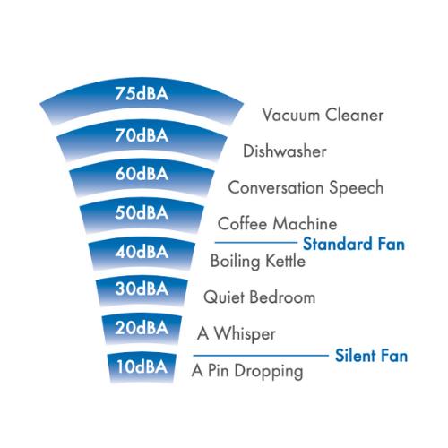 Vent-Axia VASF100T Silent Fan Sound Chart